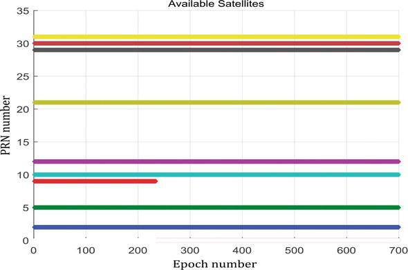 GNSS Error Sources | IntechOpen