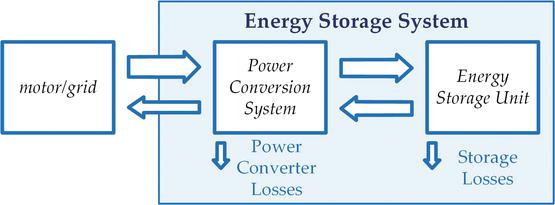 A Novel Highly Integrated Hybrid Energy Storage System for