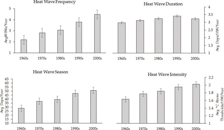 Heat Waves: Health Effects, Observed Trends and Climate