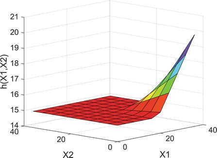 Multivariate Adaptive Regression Splines in Standard Cell
