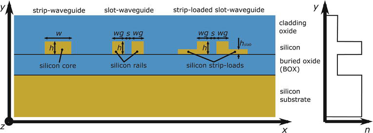 Silicon-on-Insulator Slot Waveguides: Theory and Applications in