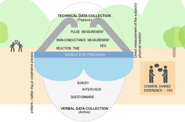 Mobile Eye Tracking in Landscape Architecture: Discovering a New