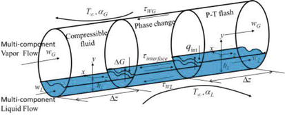 Gas-Liquid Stratified Flow in Pipeline with Phase Change