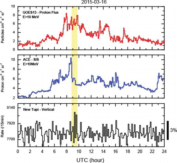 The Highest Geomagnetic Storms of the Solar Cycle Observed
