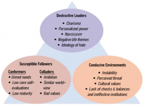 Toxic Leadership: The Most Menacing Form of Leadership | IntechOpen