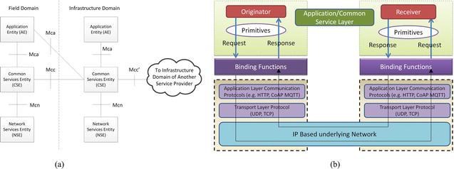 IoT Standardization: The Road Ahead | IntechOpen