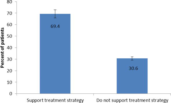 Clients' Perception of Quality of Multidrug-Resistant