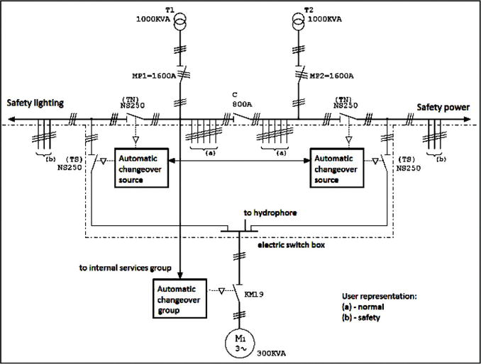 Unconventional Backup Structures Used in Smart Microgrids