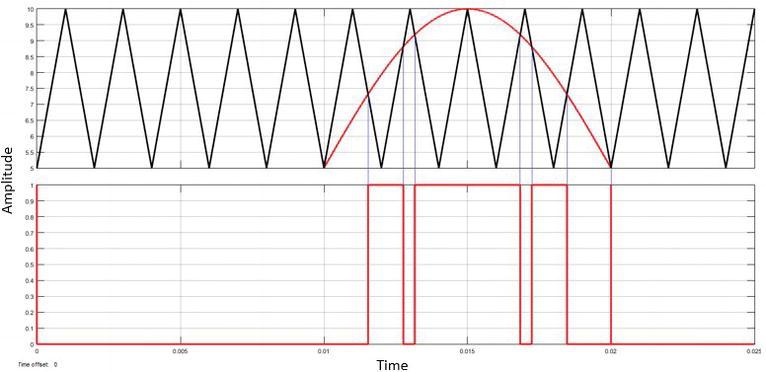 Harmonic Reduction of a Single-Phase Multilevel Inverter Using