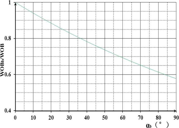 Drilling Performance Optimization Based on Mechanical