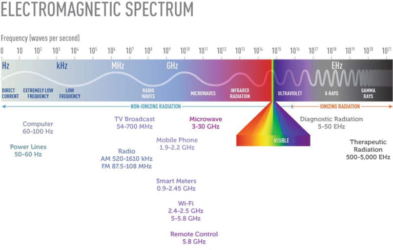 Electromagnetic Radiation from Cellphone Towers: A Potential