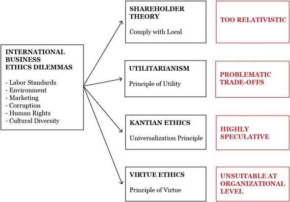 Difference and Identity Complexity An Ethical Perspective