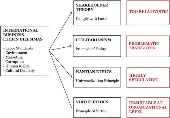 The Moral Dilemmas of Global Business | IntechOpen