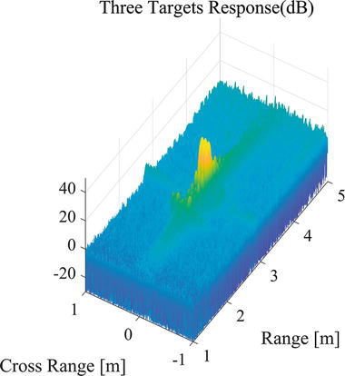 A 94-GHz Frequency Modulation Continuous Wave Radar Imaging