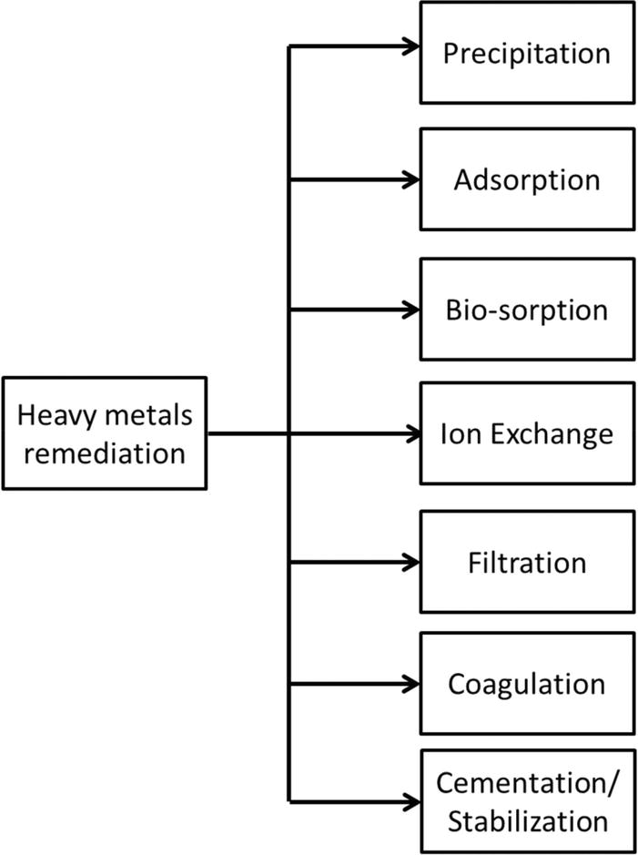Treatment To Remove Metals From >> Environmental Contamination By Heavy Metals Intechopen