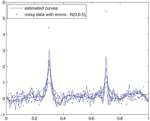 Model Testing Based on Regression Spline   IntechOpen