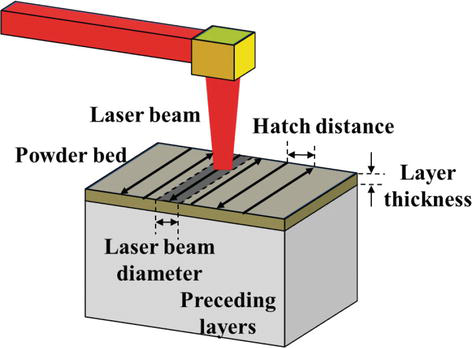 Processing Parameters for Selective Laser Sintering or