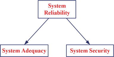 Assessment of Reliability of Composite Power System Including Smart