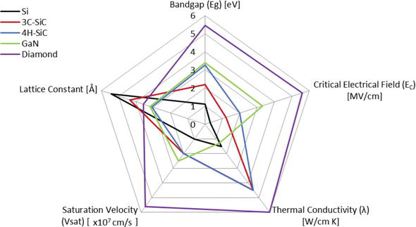 TCAD Device Modelling and Simulation of Wide Bandgap Power