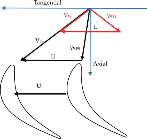Stator-Rotor Interaction in Axial Turbine: Flow Physics and