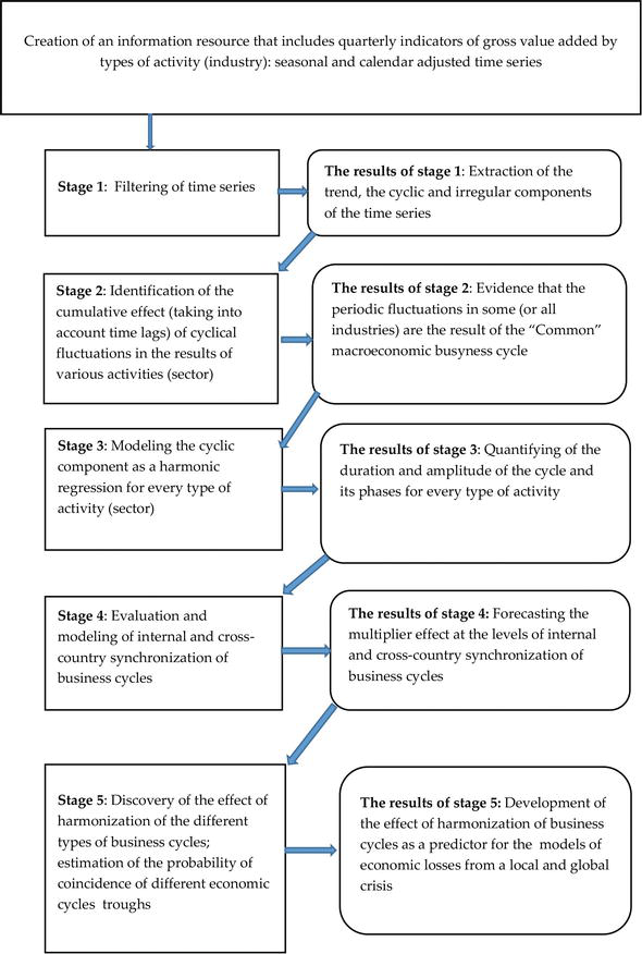 Business Cycle dating algoritm