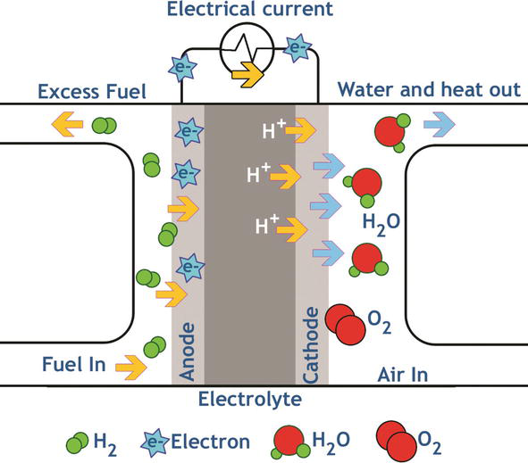 Production of Hydrogen and their Use in Proton Exchange Membrane