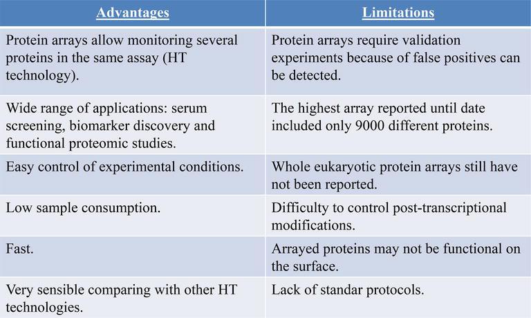 Microarrays as Platform for Multiplex Assays in Biomarker
