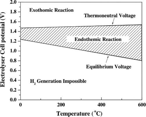 Hydrogen Generation by Water Electrolysis | IntechOpen