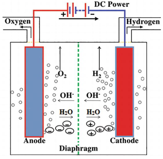 Electrolysis Of Water Equation
