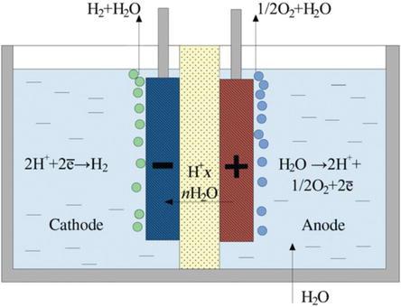 Hydrogen Production by Membrane Water Splitting Technologies