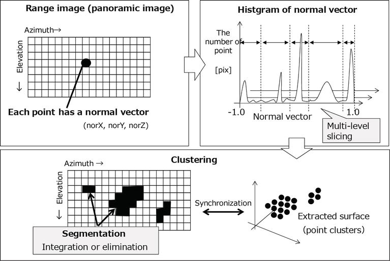 Point Cloud Clustering Using Panoramic Layered Range Image   IntechOpen