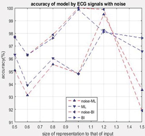 Electrocardiogram Recognization Based on Variational