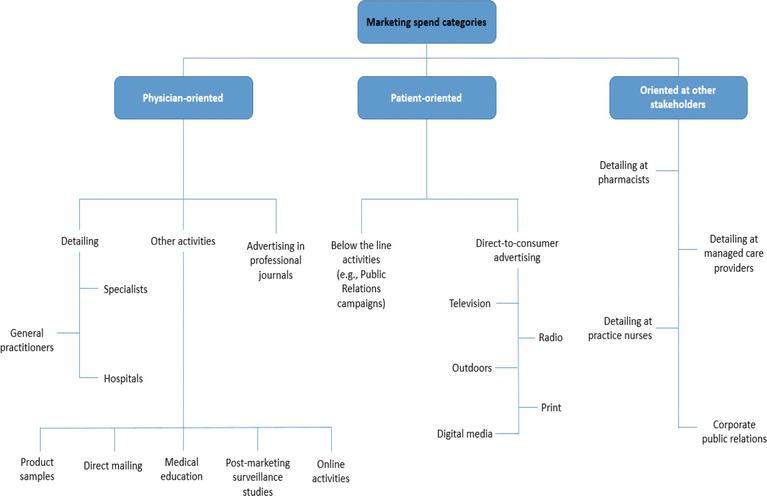 Pharmaceutical Communication over Social Media Channels: 24/7 Management Challenges | IntechOpen