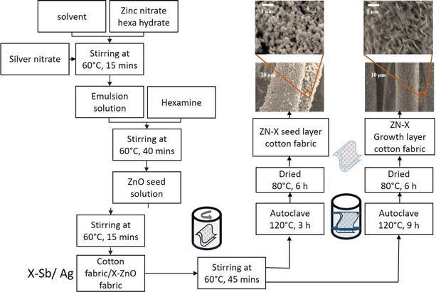 Recent Progress in Nanostructured Zinc Oxide Grown on Fabric