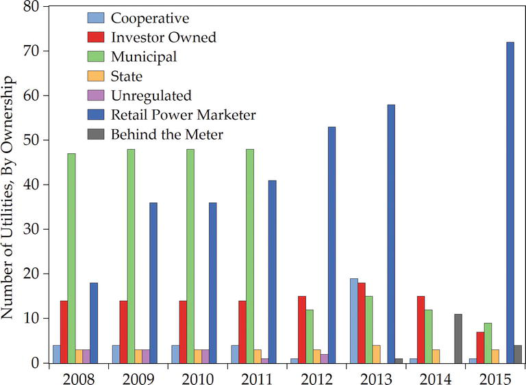 Diversifying Electricity Customer Choice: REVing Up the New York