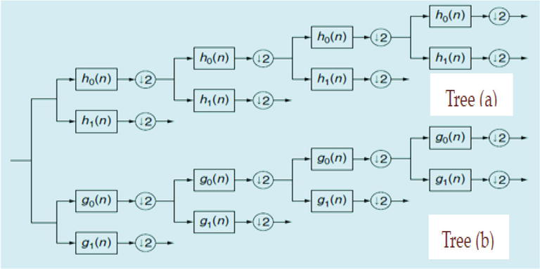 Wavelets and LPG-PCA for Image Denoising | IntechOpen