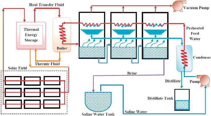 Solar Desalination   IntechOpen