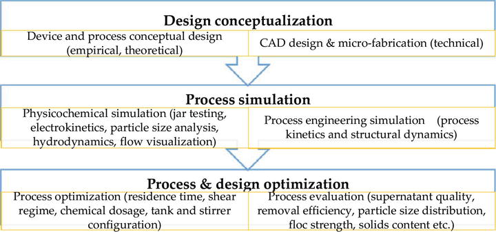 Hydrodynamic Characterization of Physicochemical Process in