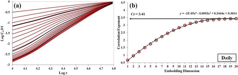 Application of Wavelet Decomposition and Phase Space
