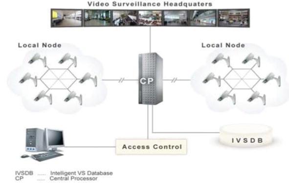 Advance Intelligent Video Surveillance System Aivss A Future Aspect Intechopen