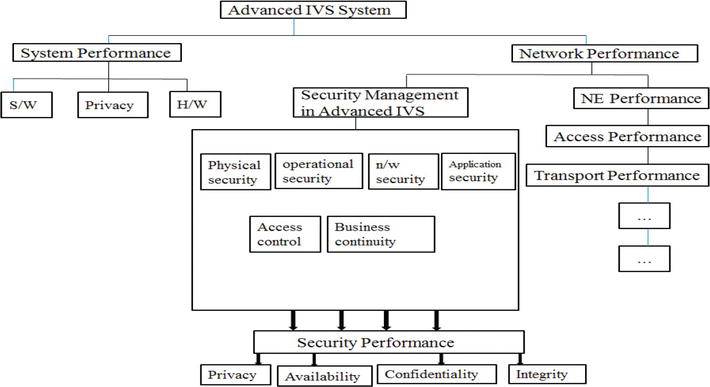 Advance Intelligent Video Surveillance System (AIVSS): A Future