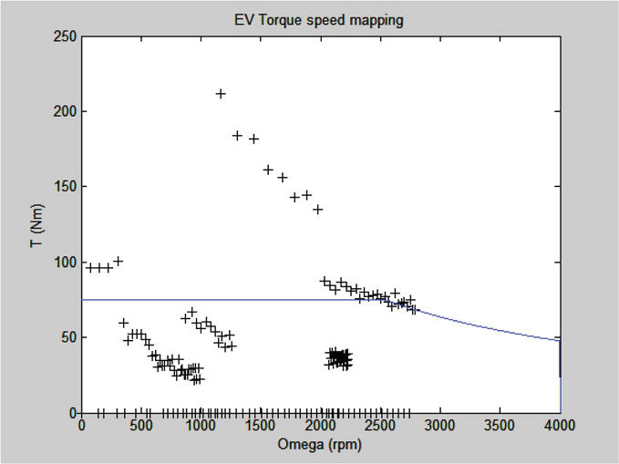 Model Based System Design for Electric Vehicle Conversion