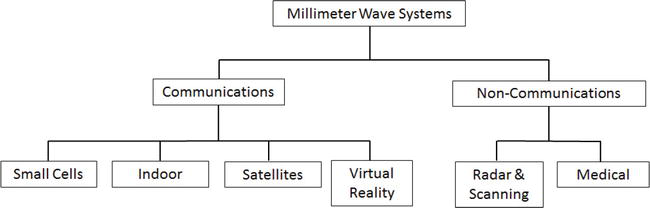 Optical Wireless and Millimeter Waves for 5G Access Networks