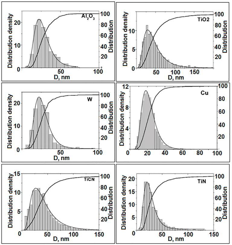 Nanopowders Production and Micron-Sized Powders