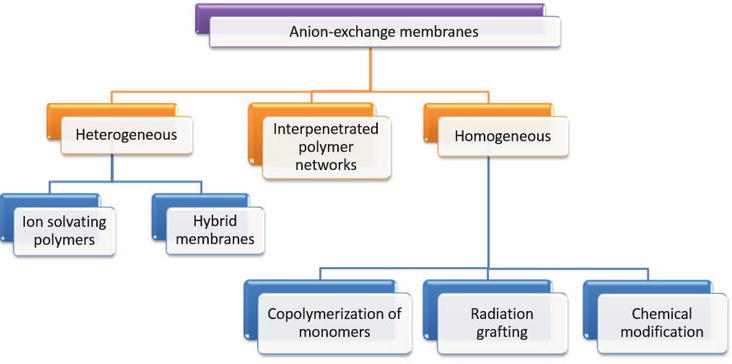 Hydroxide Transport in Anion-Exchange Membranes for Alkaline