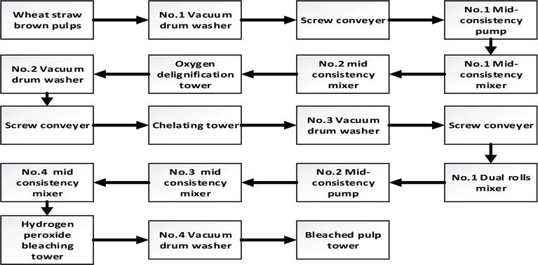 Wheat Straw Pulping for Paper and Paperboard Production