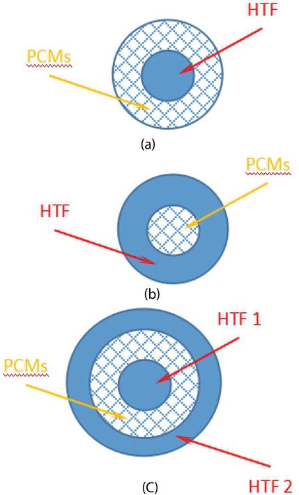 Experimental and Numerical Studies on Phase Change Materials