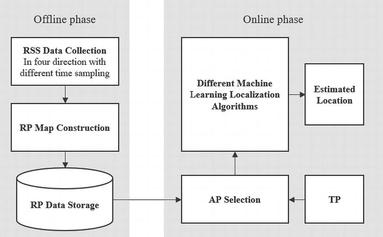 Machine Learning Algorithm for Wireless Indoor Localization