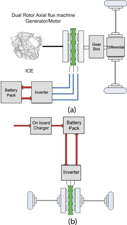 Lightweight High-Efficiency Power Train Propulsion with