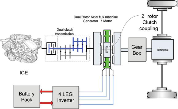 Lightweight High-Efficiency Power Train Propulsion with Axial- Flux